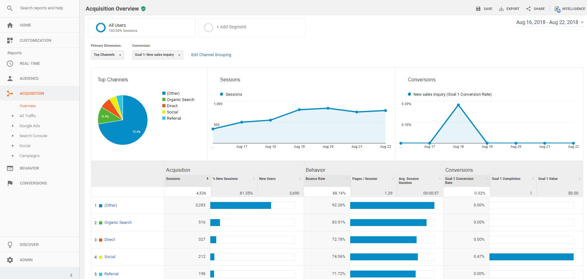 Guía para novatos de Google Analytics