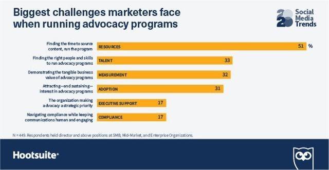 Tendencias de Redes Sociales. Desafíos para los especialistas en Marketing