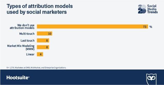 Tendencias de Redes Sociales. Modelos de atribución que más utilizan los expertos de Marketing Social.