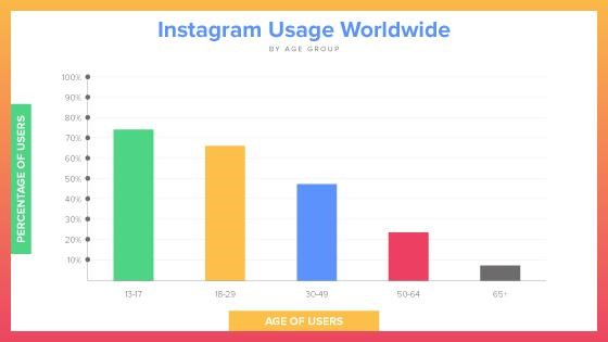 uso de instagram en el mundo para marketing