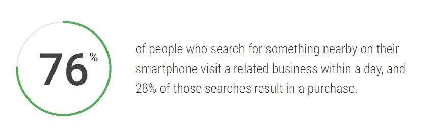 Porcentaje de búsquedas locales cuyos negocios fueron visitados el mismo día.