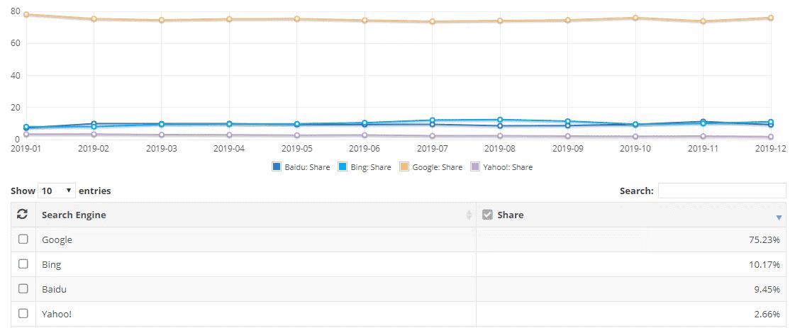 Motores de búsquedas. Google con el mayor porcentaje