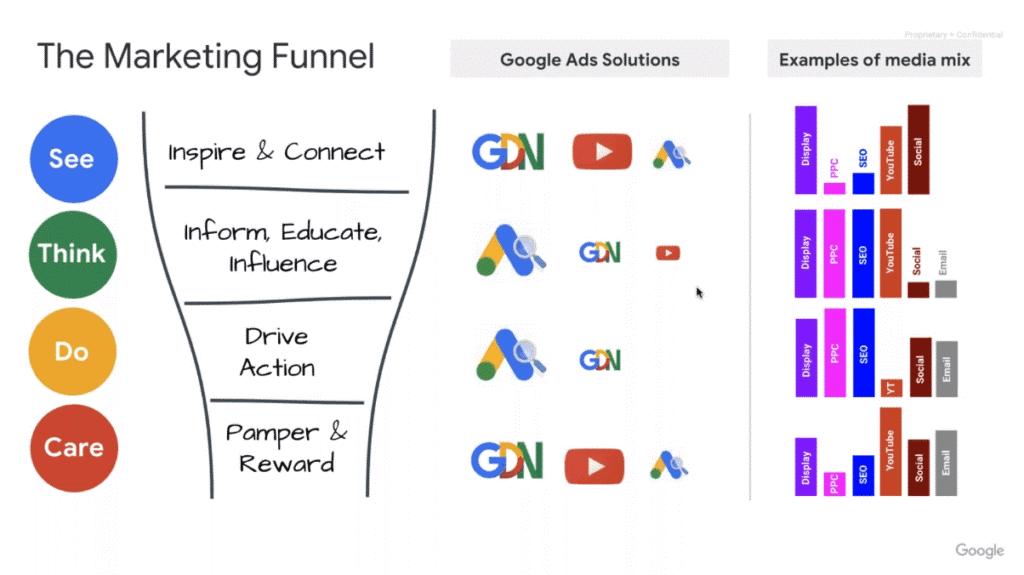 El embudo del Marketing