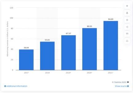Worldwide advertising revenues of Facebook from 2017 to 2021 (in billion U.S. dollars)