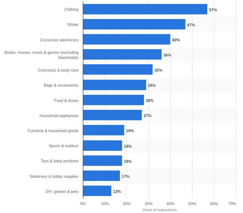Mejores productos para vender en Shopify