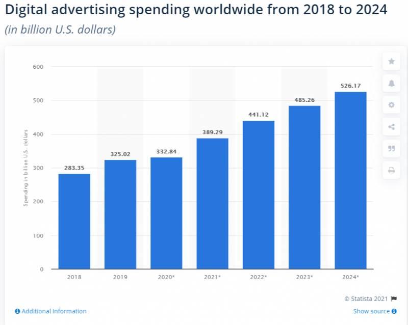 Visualización de publicidad en medios digitales