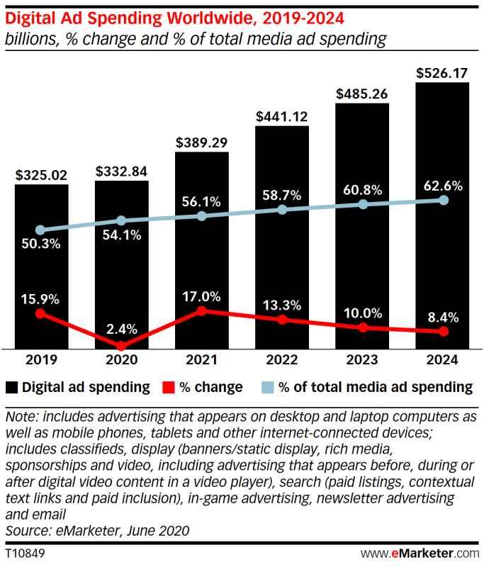 Estadísticas de inversión en publicidad en medios digitales